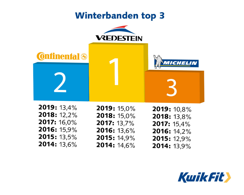 winterbanden top 3