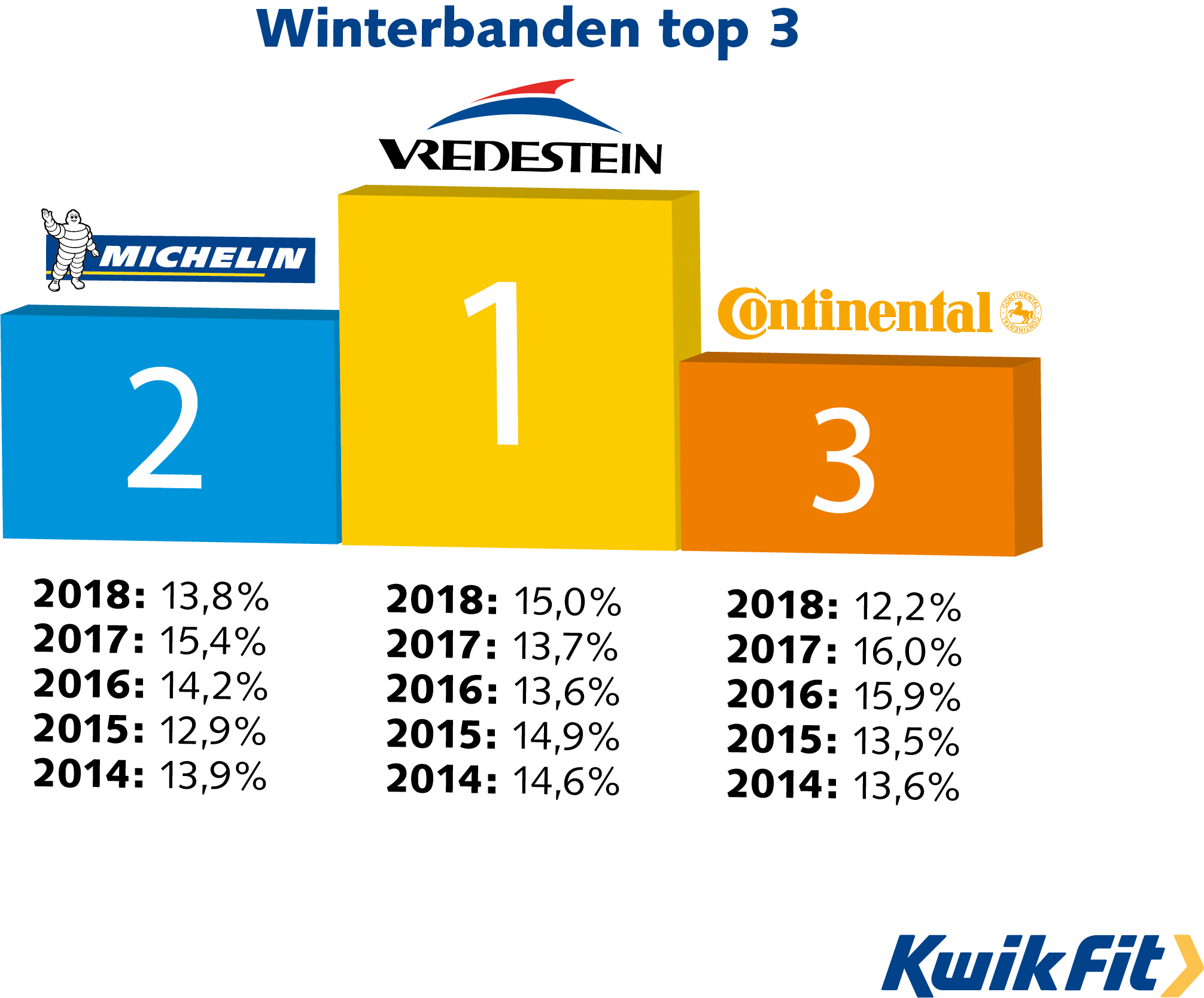 Winterbanden top 3 voorjaar 2018